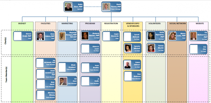PMIH 2013 Conference Team Org Chart